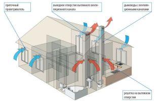 Виды вентиляции в частном доме