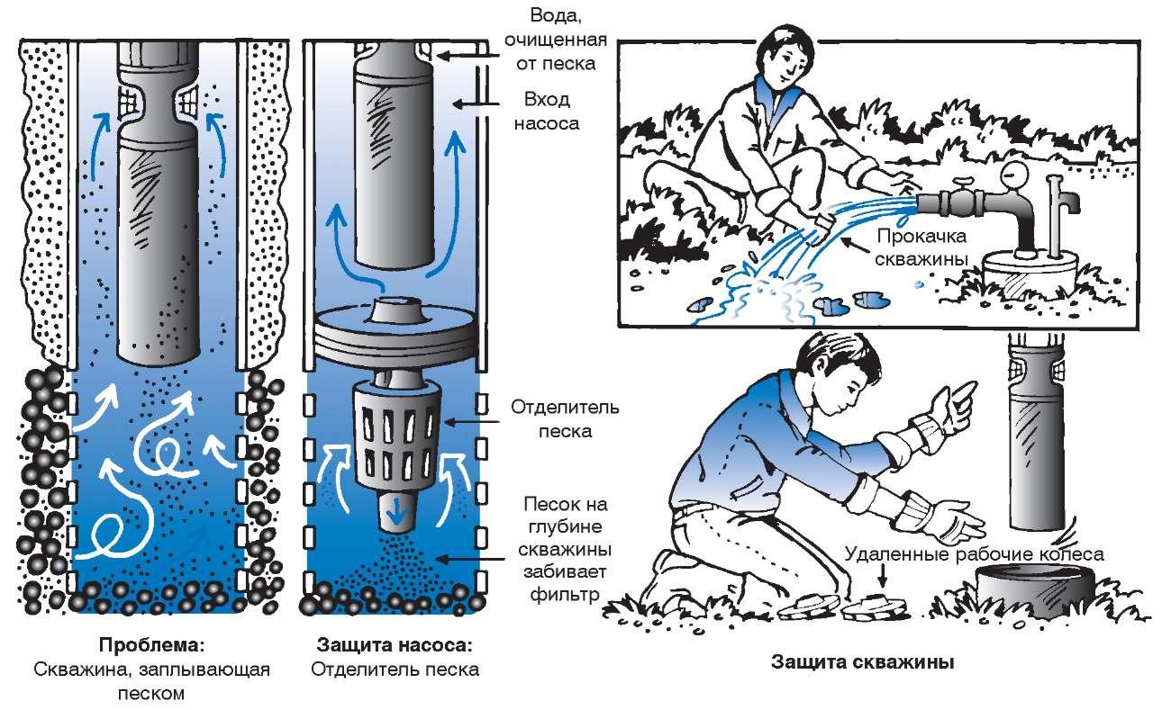 Как прочистить скважину своими руками вибрационным насосом