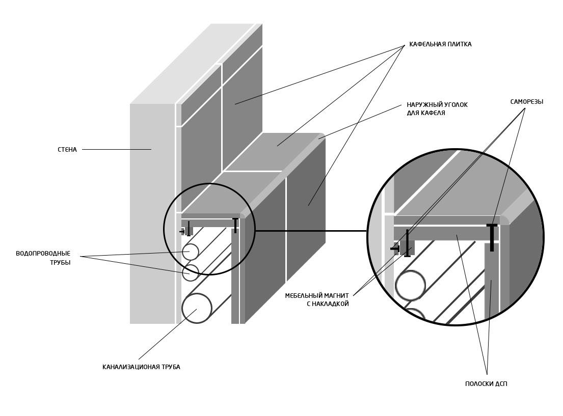 Заметки ГИПа Оформление задания на проектирование