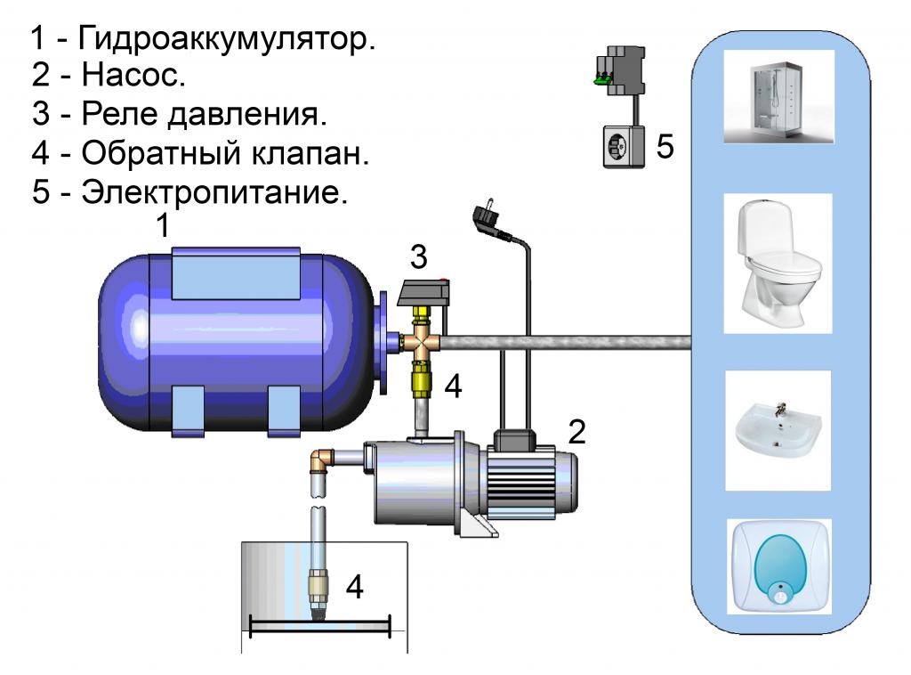 nasosnaya-stantsiya-na-skvazhinu-ustroena-dostatochno-prosto[1]