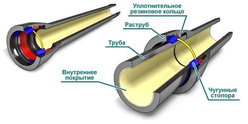 Соединение в раструб