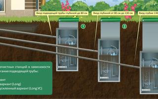 На какую глубину закапывать канализацию в частном доме