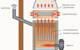 Газовый теплогенератор: принцип работы и конструкция