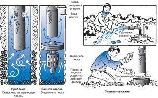Как очистить скважину своими руками