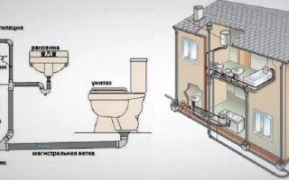 Прокладка канализации своими руками в частном доме своими руками