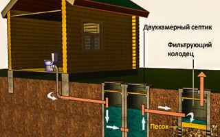 Вывод канализации из дома