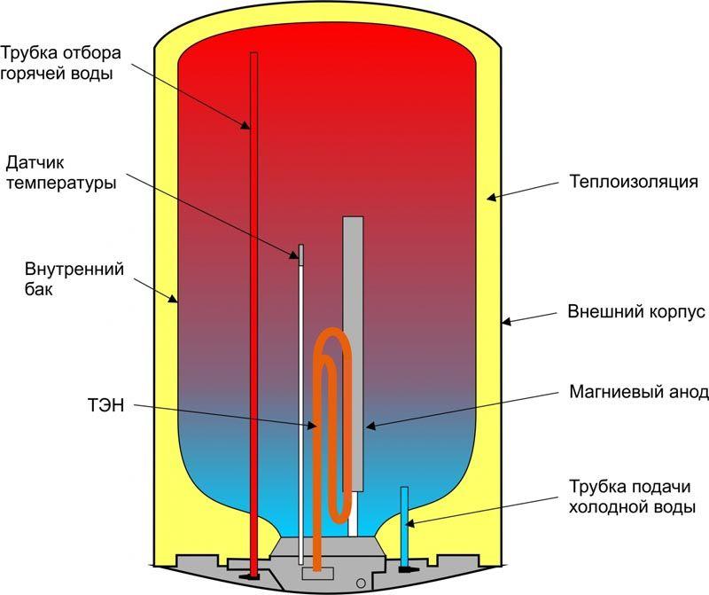 Из каких элементов состоит электрический бойлер