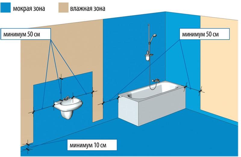 Зоны гидроизоляции