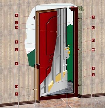 установка двери в ванную